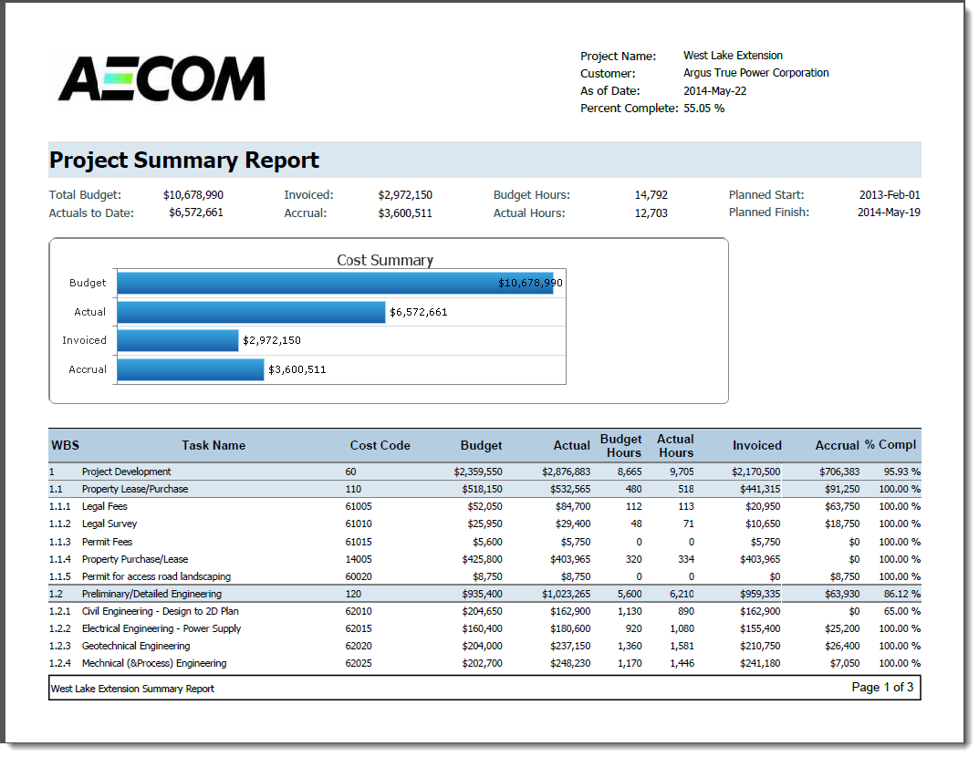 major project sample report Create and customize colorful, dynamic graphical reports without having to use  excel, visio, or any other software project reports include shapes, text, charts,.