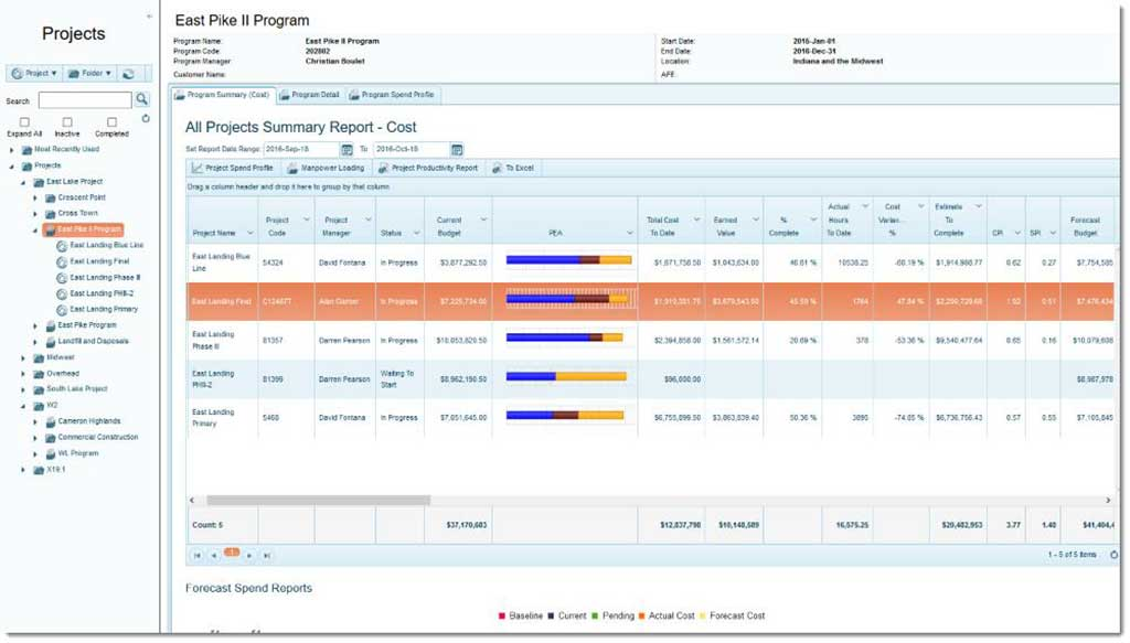 Program management dashboard