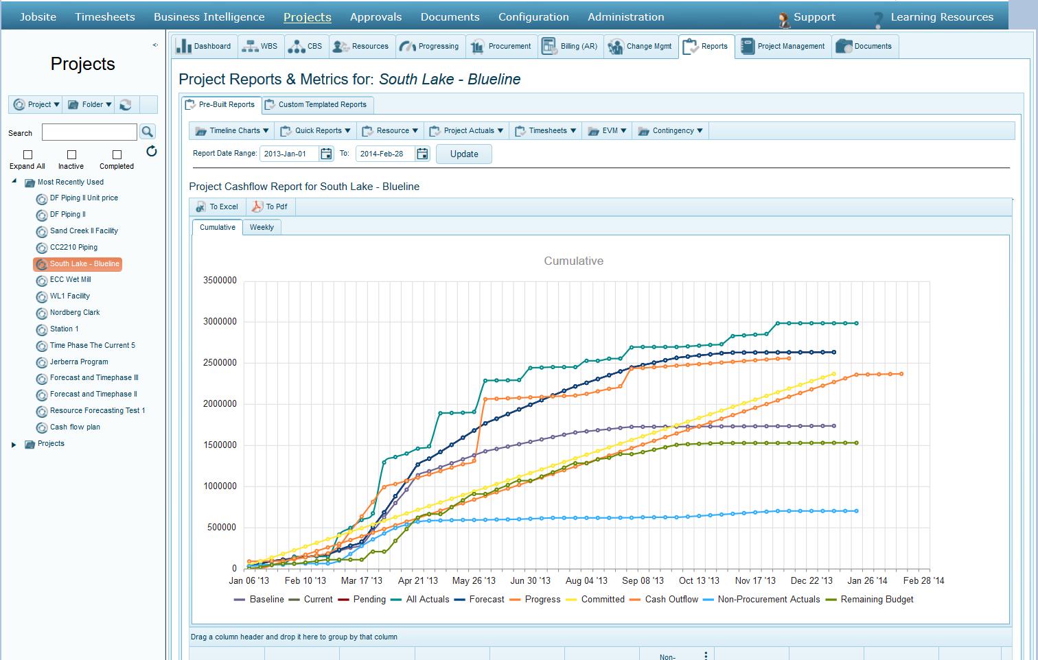 Remaining Budget timeline curve