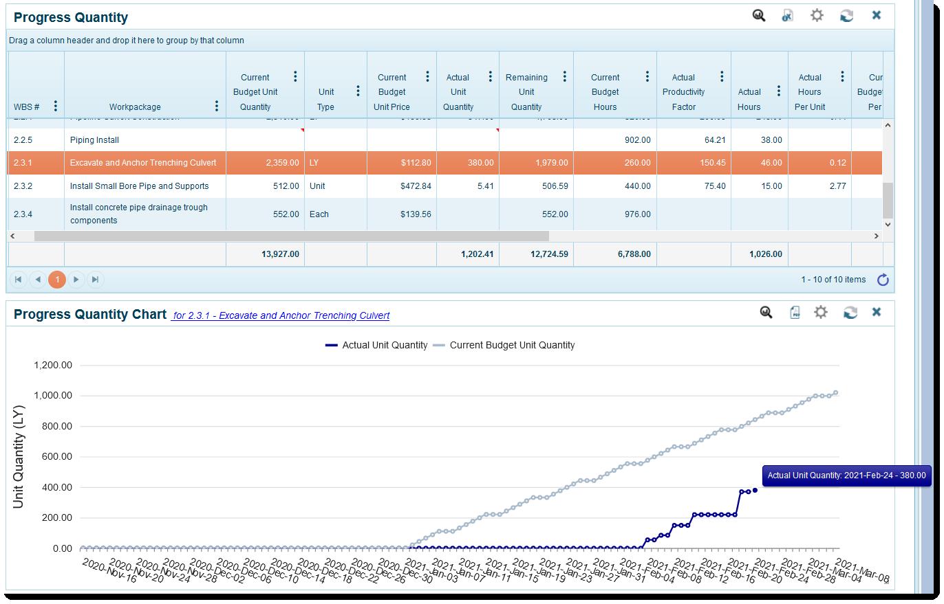 4castplus - Progress quantity report and chart