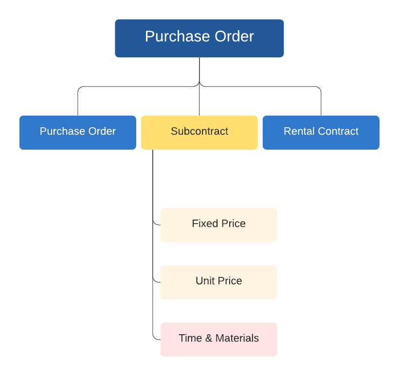 Purchase Order Subcontract Types